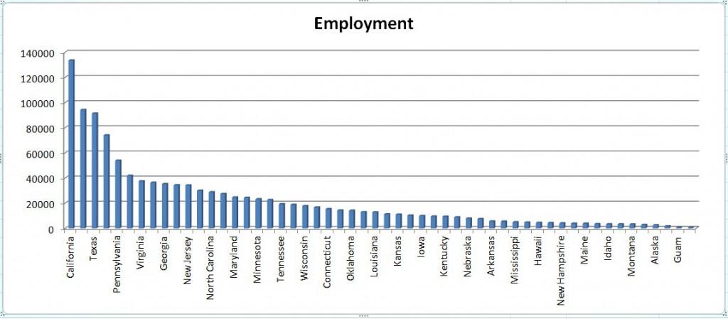 미국 회계사 취업률