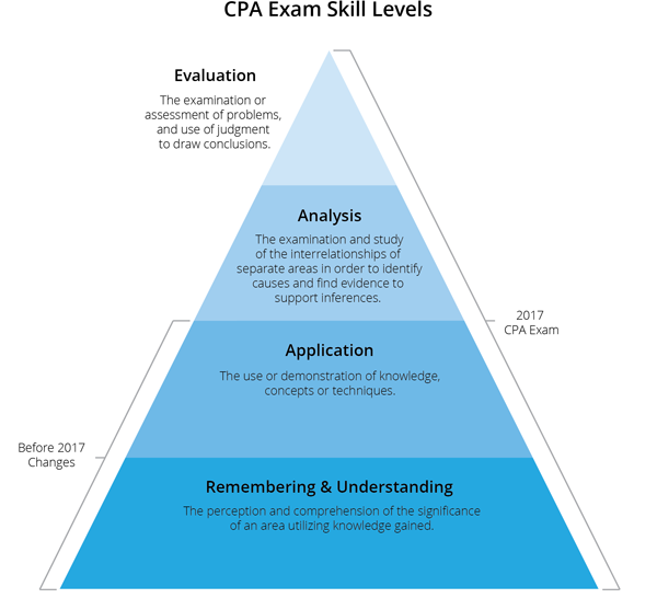 2017-cpa-exam-skill-levels-updated