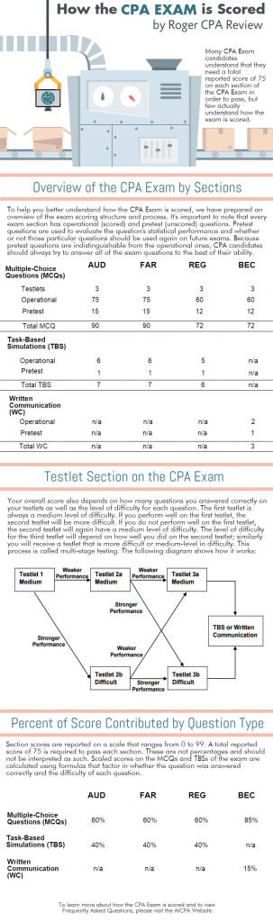 how-the-cpa-exam-is-scored